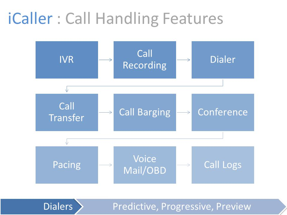 iCaller : Call Handling Features IVR Call Recording Dialer Call Transfer Call BargingConference Pacing Voice Mail/OBD Call Logs DialersPredictive, Progressive, Preview