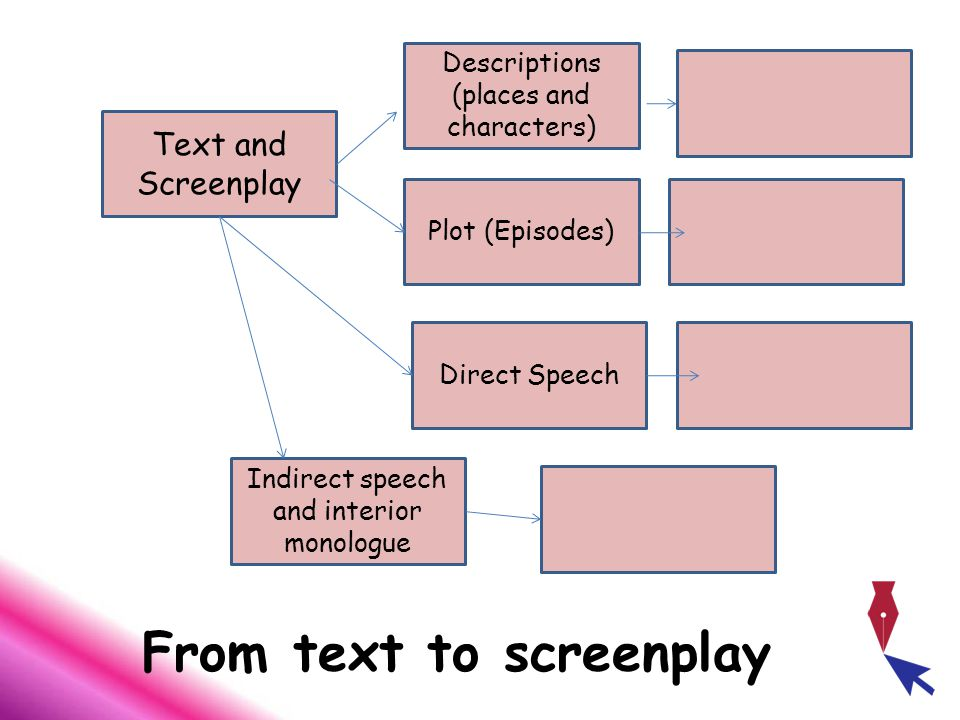 From text to screenplay Text and Screenplay Descriptions (places and characters) Plot (Episodes) Direct Speech Indirect speech and interior monologue