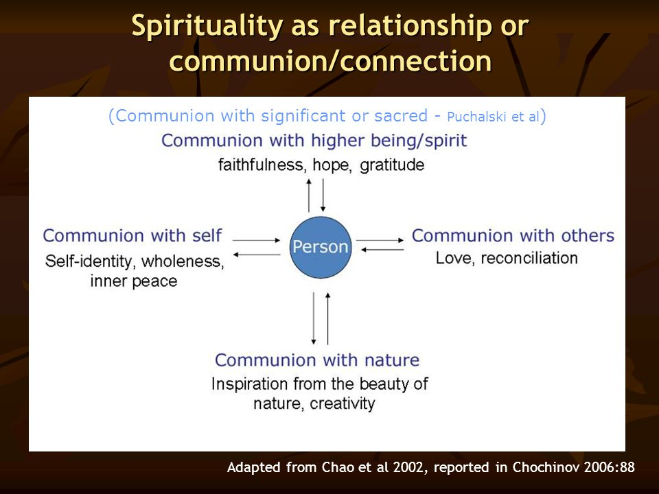 Spirituality as relationship or communion/connection Adapted from Chao et al 2002, reported in Chochinov 2006:88 (Communion with significant or sacred