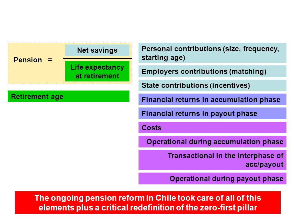 Impact on Capitalization pension systems Net savings Life expectancy at retirement Pension = Personal contributions (size, frequency, starting age) Fi