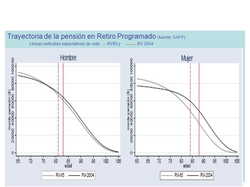 Trayectoria de la pensión en Retiro Programado (fuente: SAFP) Líneas verticales expectativas de vida: --- RV85 y RV 2004 Estimated effects of ageing on programmed withdrawals in Chile (DC)