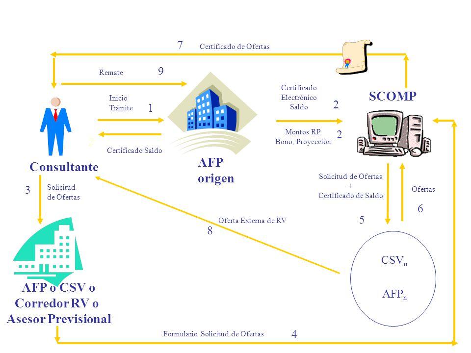 Solicitud de Ofertas AFP o CSV o Corredor RV o Asesor Previsional SCOMP Certificado Electrónico Saldo Montos RP, Bono, Proyección Ofertas Formulario Solicitud de Ofertas AFP origen Inicio Trámite Certificado Saldo Certificado de Ofertas Consultante Solicitud de Ofertas + Certificado de Saldo CSV n AFP n 7 4 5 6 1 2 2 2 3 4.