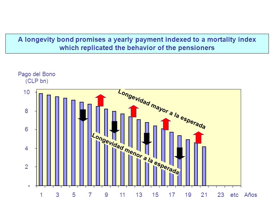 8. Potential new pension products Longevity Bonds A longevity bond promises a yearly payment indexed to a mortality index which replicated the behavio