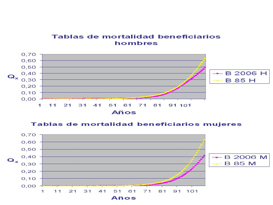 Mortality Tables for beneficiaries in Chile: 2006 vs 1985