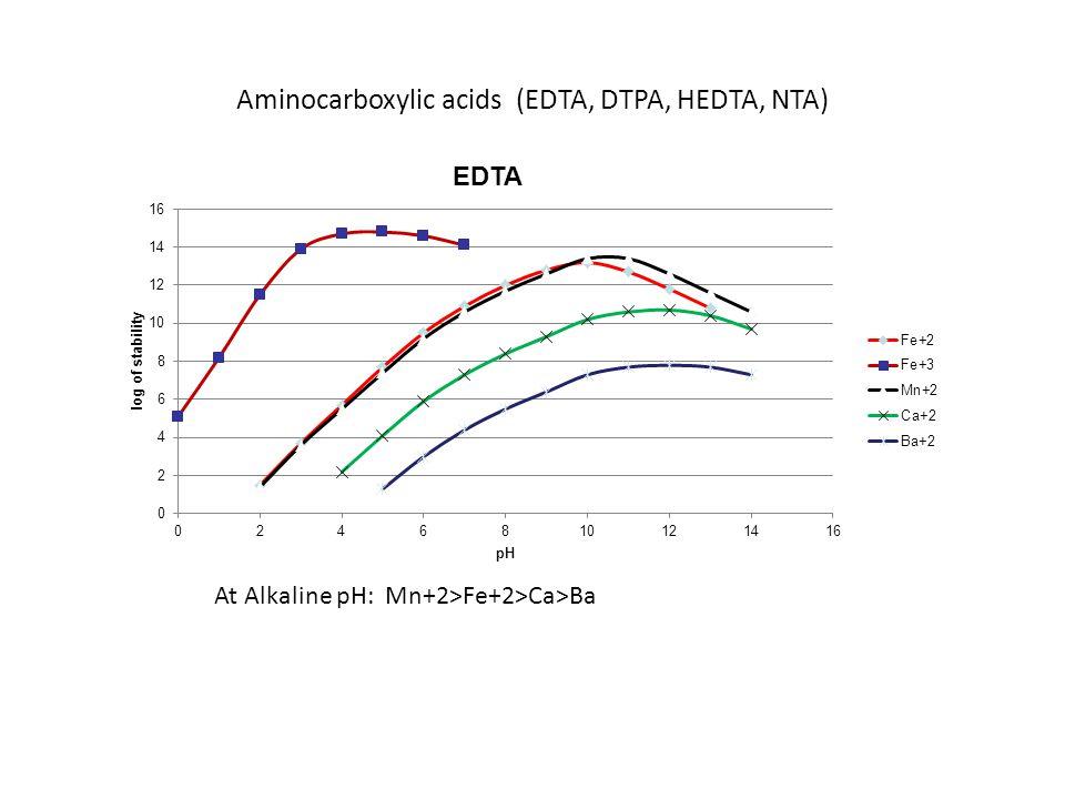 Aminocarboxylic acids (EDTA, DTPA, HEDTA, NTA) At Alkaline pH: Mn+2>Fe+2>Ca>Ba