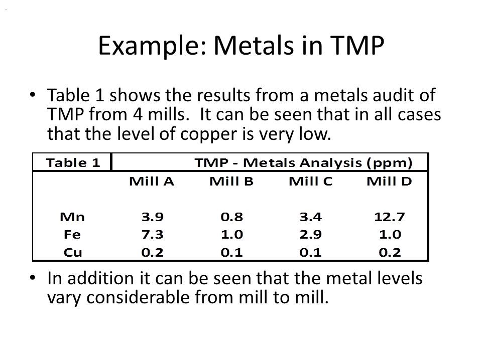 Example: Metals in TMP Table 1 shows the results from a metals audit of TMP from 4 mills. It can be seen that in all cases that the level of copper is