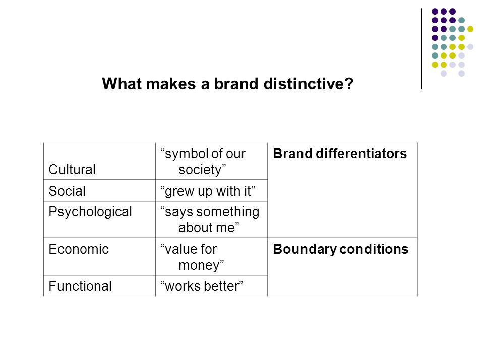 What makes a brand distinctive.