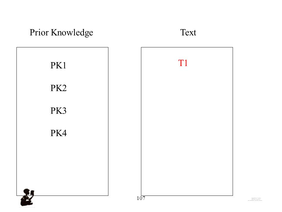 106 Prior KnowledgeText PK1 PK2 PK3 PK4