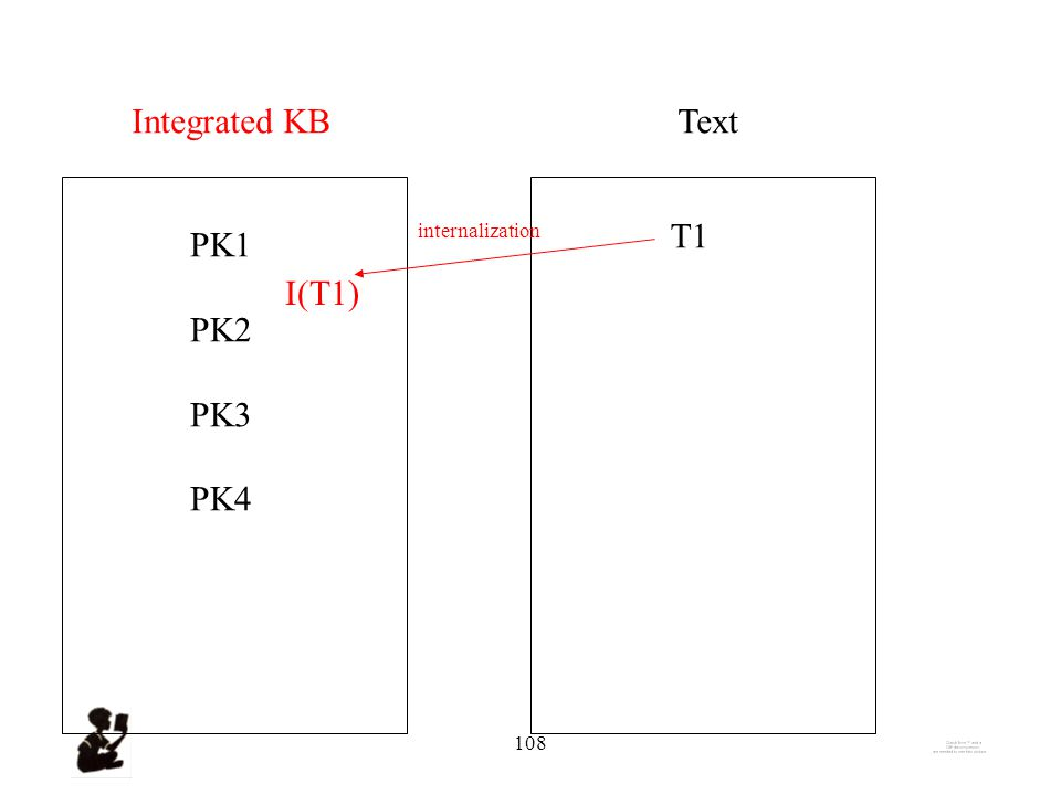 107 Prior KnowledgeText PK1 PK2 PK3 PK4 T1