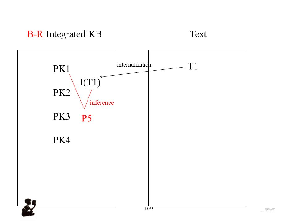 108 Integrated KBText PK1 PK2 PK3 PK4 T1 I(T1) internalization