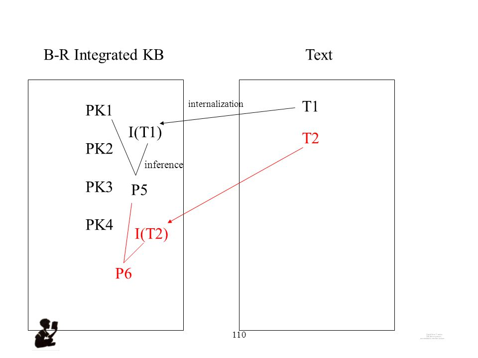 109 B-R Integrated KBText PK1 PK2 PK3 PK4 T1 I(T1) internalization P5 inference