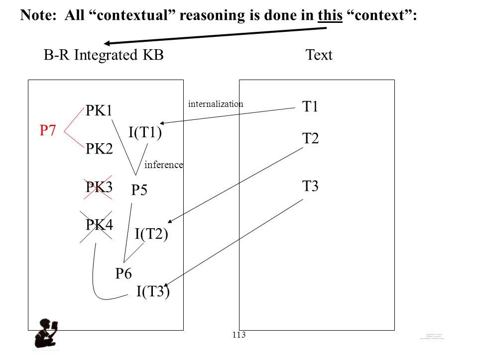 112 B-R Integrated KBText PK1 PK2 PK3 PK4 T1 I(T1) internalization P5 inference T2 I(T2) P6 T3 I(T3)