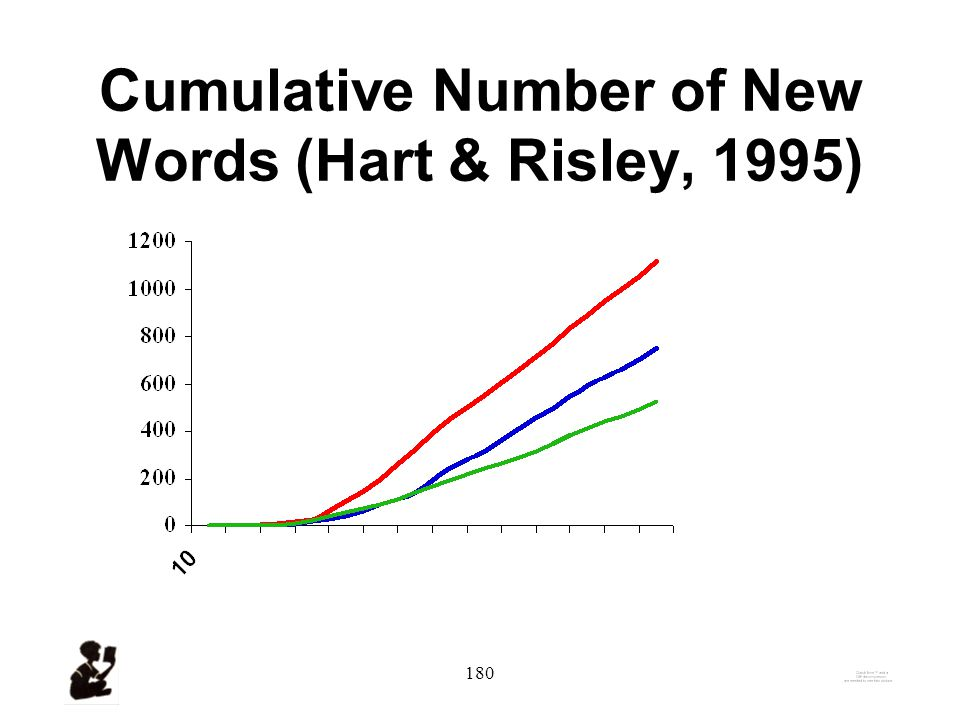 179 Actual and Estimated Number of Words Heard from 0 - 48 Months