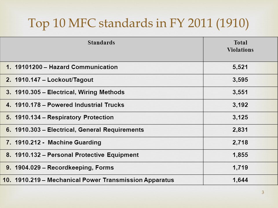 Top 10 MFC standards in FY 2011 (1910) StandardsTotal Violations 1.