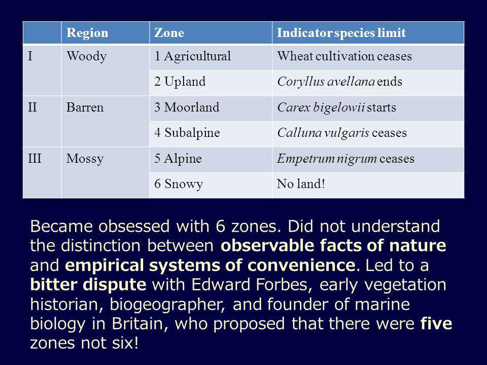 RegionZoneIndicator species limit IWoody1 AgriculturalWheat cultivation ceases 2 UplandCoryllus avellana ends IIBarren3 MoorlandCarex bigelowii starts 4 SubalpineCalluna vulgaris ceases IIIMossy5 AlpineEmpetrum nigrum ceases 6 SnowyNo land.