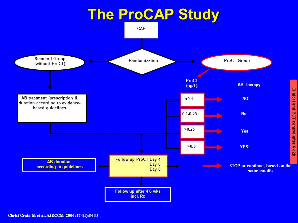 Christ-Crain M et al, AJRCCM 2006; 174(1):84-93 Randomization ProCT Group Standard Group (without ProCT) <0.1 0.1-0.25 >0.25 ProCT (ug/L) AB treatment (prescription & duration according to evidence- based guidelines Follow-up ProCT Day 4 Day 6 Day 8 AB Therapy NO.