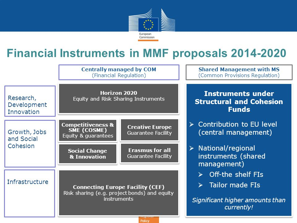 Regional Policy Financial Instruments in MMF proposals 2014-2020 Infrastructure Horizon 2020 Equity and Risk Sharing Instruments Horizon 2020 Equity a