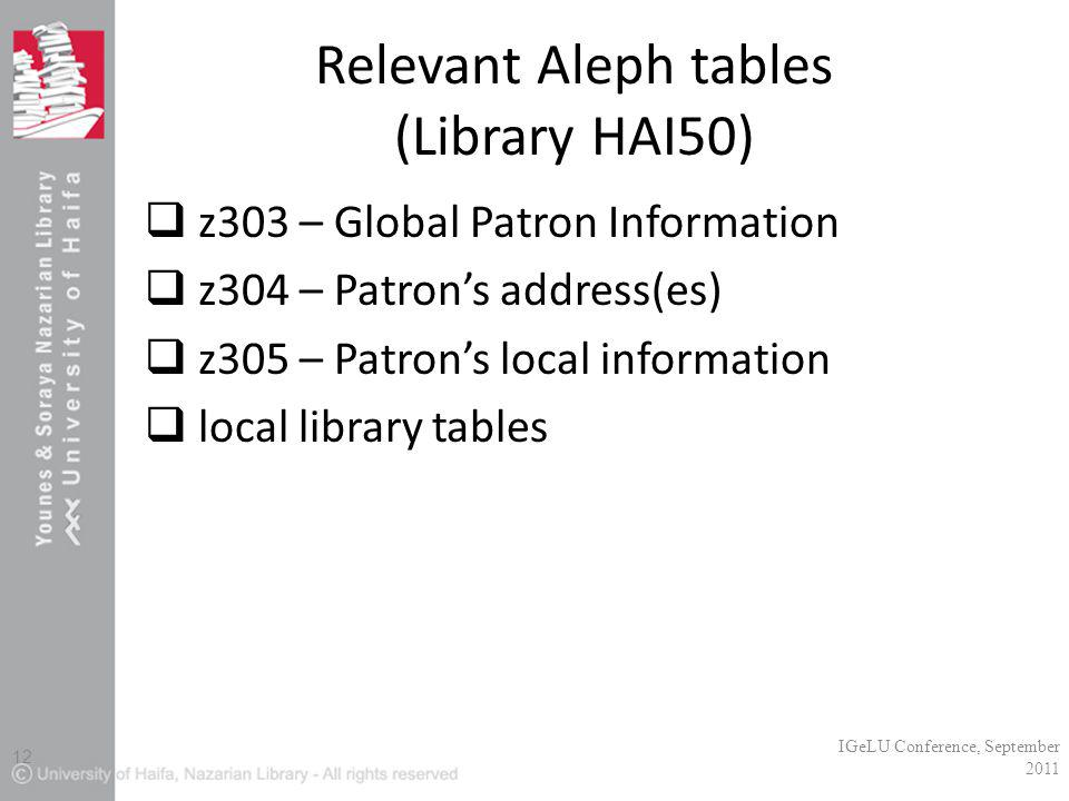 Relevant Aleph tables (Library HAI50)  z303 – Global Patron Information  z304 – Patron's address(es)  z305 – Patron's local information  local library tables IGeLU Conference, September 2011 12