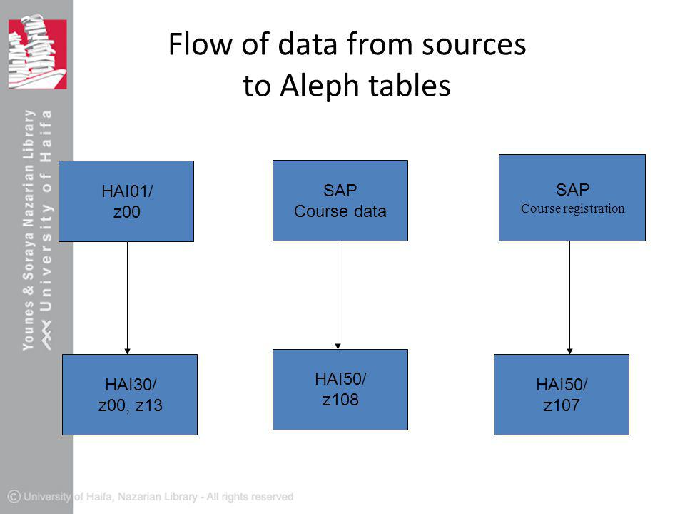 Flow of data from sources to Aleph tables HAI01/ z00 SAP Course data SAP Course registration HAI30/ z00, z13 HAI50/ z108 HAI50/ z107