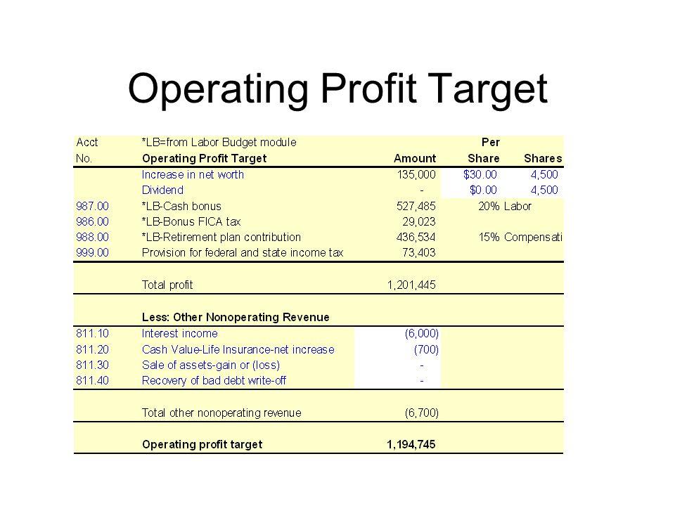 Operating Profit Target