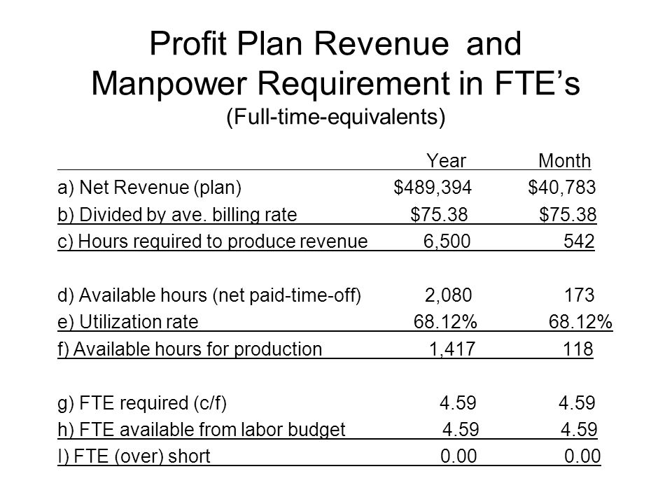 Profit Plan Revenue and Manpower Requirement in FTE's (Full-time-equivalents) Year Month a) Net Revenue (plan)$489,394$40,783 b) Divided by ave.