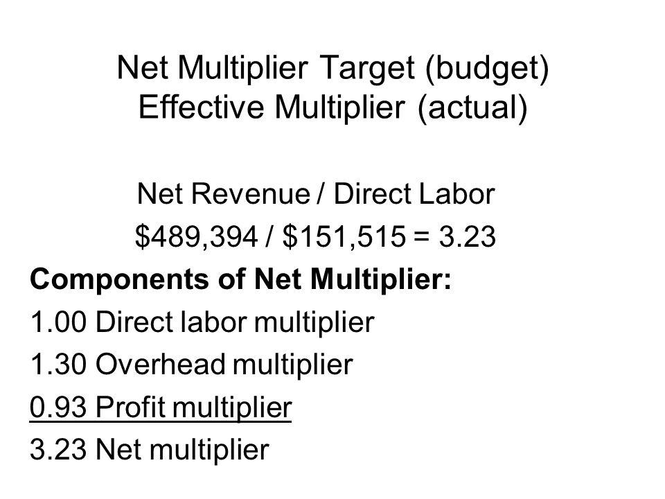 14 Net Multiplier Target (budget) Effective Multiplier (actual) Net Revenue / Direct Labor $489,394 / $151,515 = 3.23 Components of Net Multiplier: 1.00 Direct labor multiplier 1.30 Overhead multiplier 0.93 Profit multiplier 3.23 Net multiplier