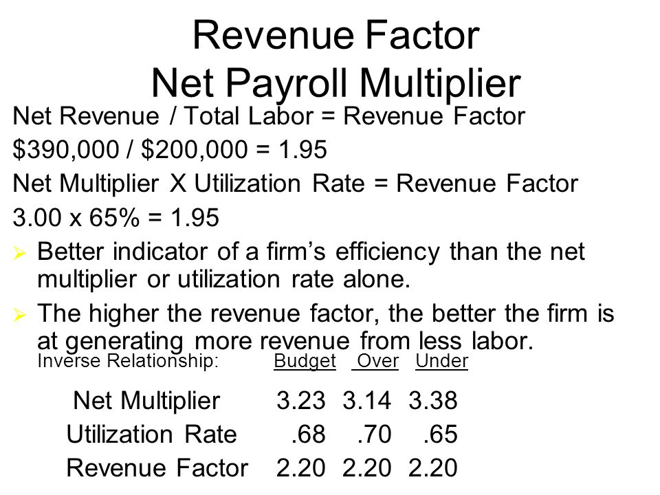 16 Revenue Factor Net Payroll Multiplier Net Revenue / Total Labor = Revenue Factor $390,000 / $200,000 = 1.95 Net Multiplier X Utilization Rate = Revenue Factor 3.00 x 65% = 1.95  Better indicator of a firm's efficiency than the net multiplier or utilization rate alone.