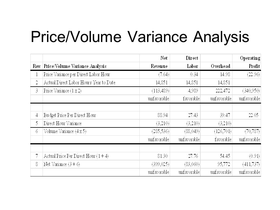 Price/Volume Variance Analysis