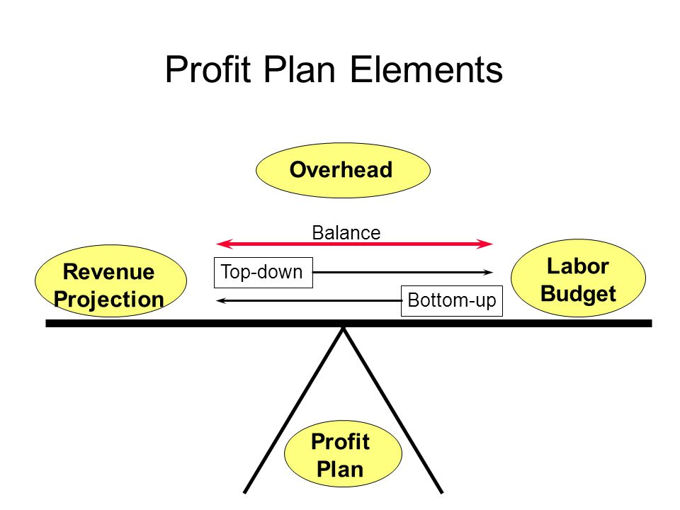 Executive Summary Analysis of Operations Double-Click here to view Automated Executive Summary Report  Utilization  Full-time-equivalents  Overtime  Total revenue  Net revenue-Net multiplier  Revenue factor  Direct labor  Overhead & Overhead rate  Break-even multiplier & rate  Operating Profit  Cash & Accounts Receivable