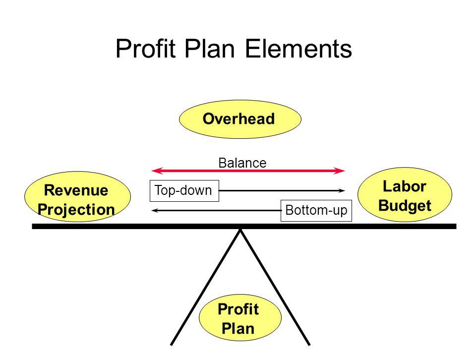 5 Profit Plan Elements Overhead Revenue Projection Labor Budget Profit Plan Top-down Bottom-up Balance