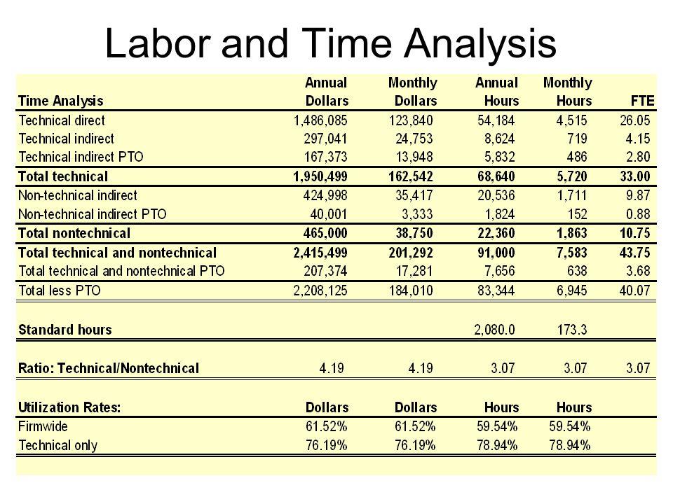 20 Break-even Rate & Multiplier Rate:  Direct Labor + Overhead/Direct Labor Hours  $23.31 + $30.20 = $53.51 Break-even Rate Multiplier:  Overhead Rate +1.00  1.30 + 1.00 = 2.30 Break-even Multiplier