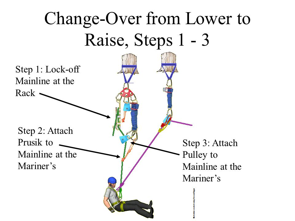 Change-Over from Lower to Raise, Steps 4 – 5.