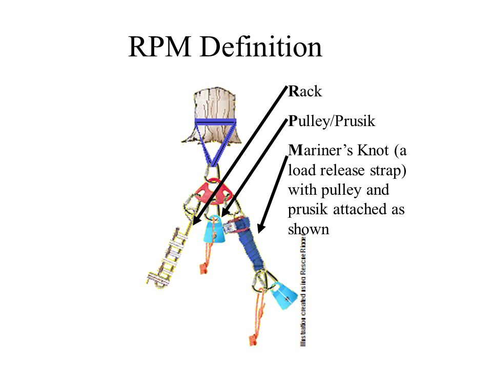 The 3 Configurations of RPMs: There are three distinct configurations of RPMs for Rope rescue & access.