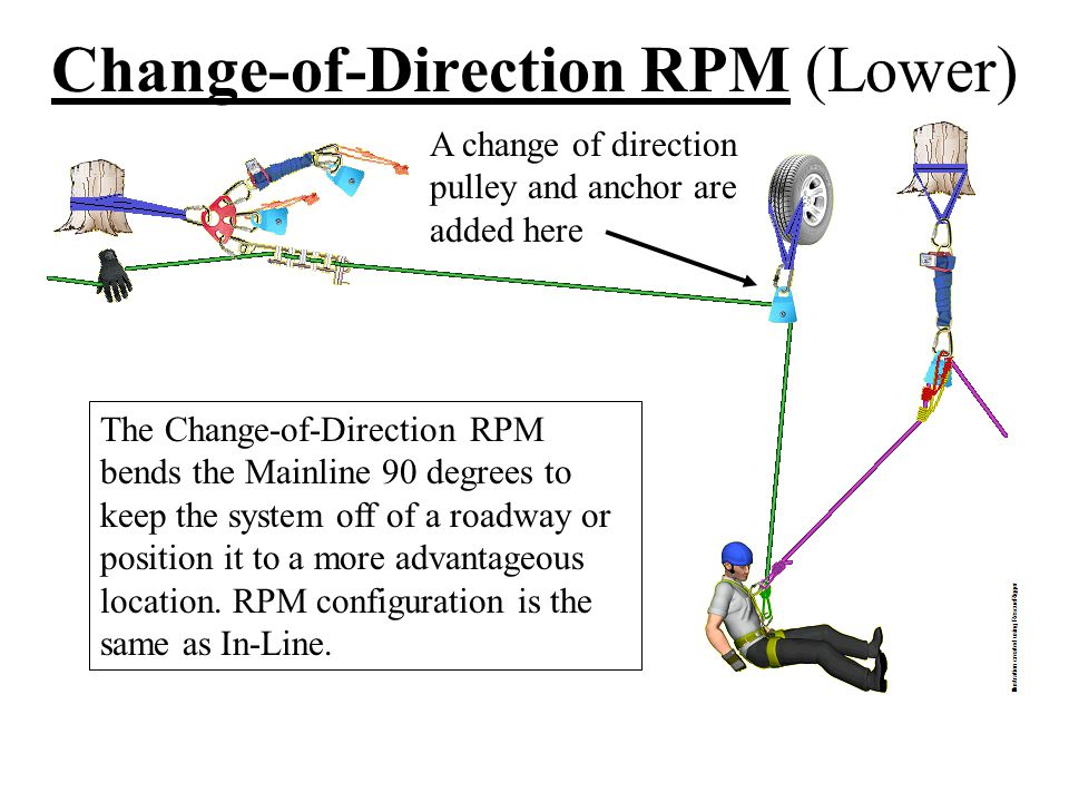 Change-of-Direction RPM (Raise)
