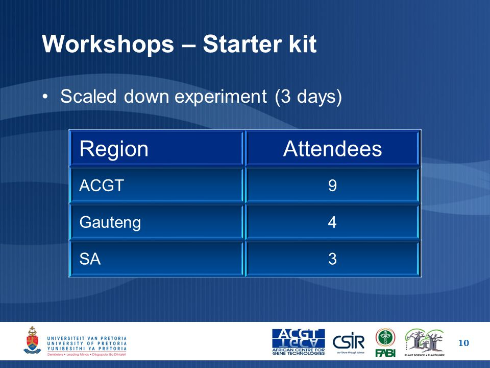 Workshops – Starter kit 10 RegionAttendees ACGT9 Gauteng4 SA3 Scaled down experiment (3 days)