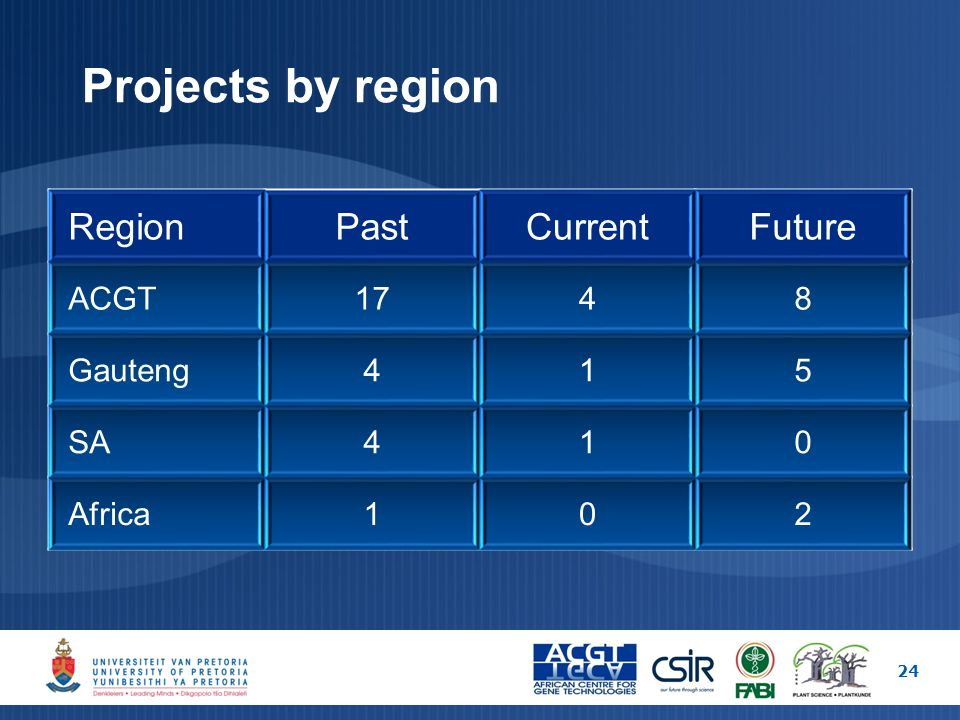 Projects by region 24 RegionPastCurrentFuture ACGT1748 Gauteng415 SA410 Africa102