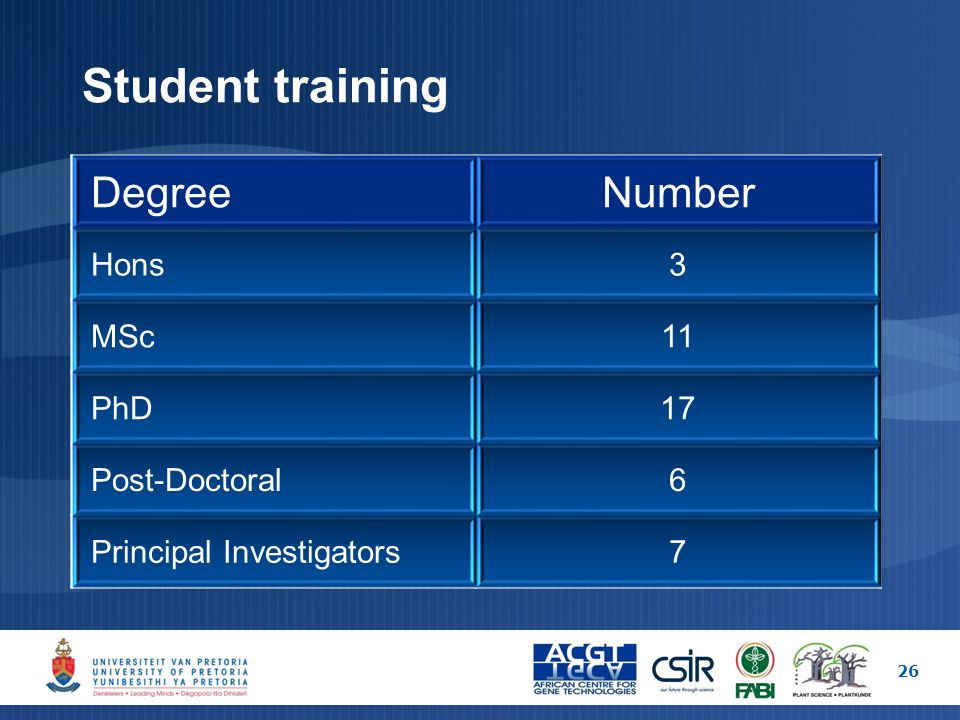 Student training DegreeNumber Hons3 MSc11 PhD17 Post-Doctoral6 Principal Investigators7 26
