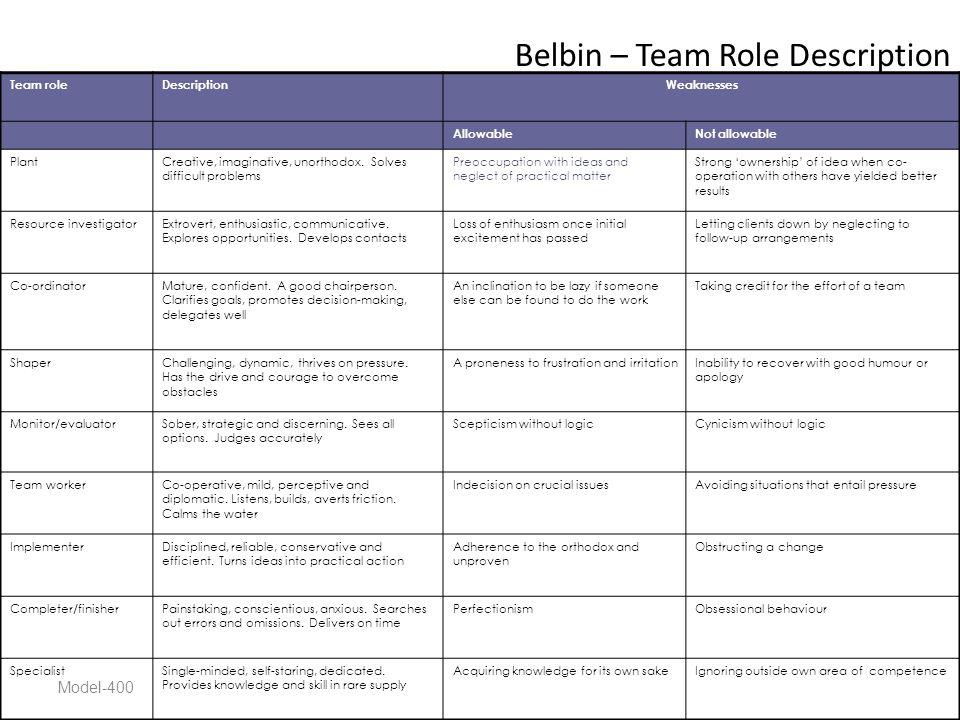 Model-400 Belbin – Team Role Description Team roleDescriptionWeaknesses AllowableNot allowable PlantCreative, imaginative, unorthodox.