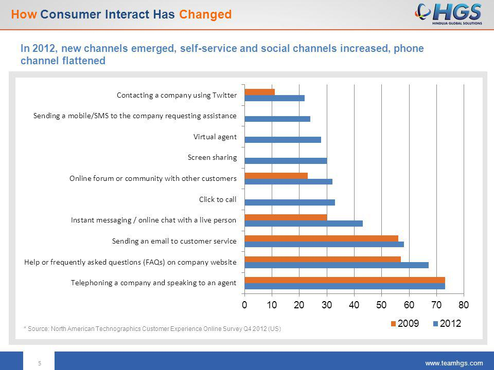 www.teamhgs.com How Consumer Engagement Will Rapidly Evolve More new channels, self-service and social will make dramatic gains, however, voice and IVR based interactions will drop dramatically 2014 2018 6 * Source: Gartner