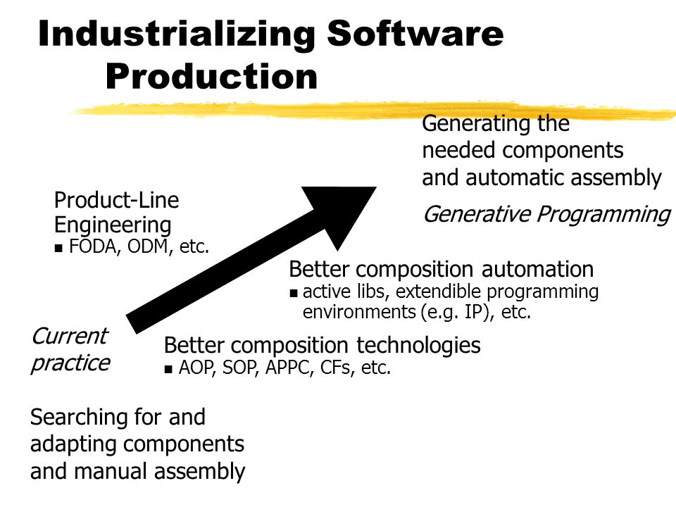 Industrializing Software Production Current practice Searching for and adapting components and manual assembly Generating the needed components and automatic assembly Generative Programming Better composition technologies AOP, SOP, APPC, CFs, etc.