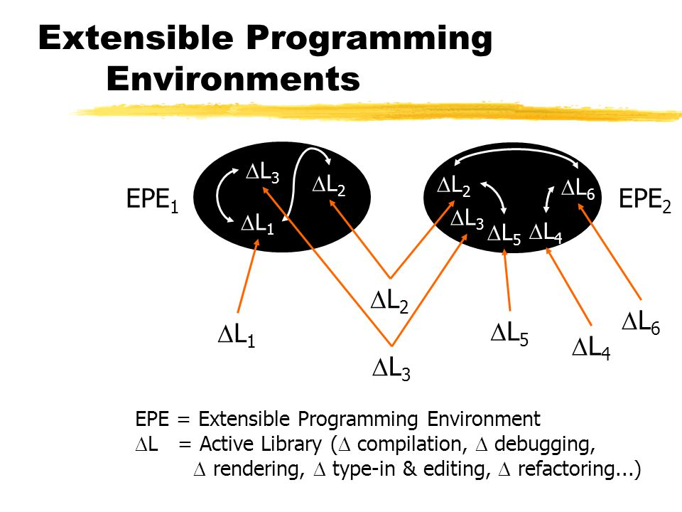 Extensible Programming Environments L1L1 L2L2 L4L4 L6L6 L5L5 L3L3 EPE 2 EPE 1 EPE = Extensible Programming Environment  L = Active Librar