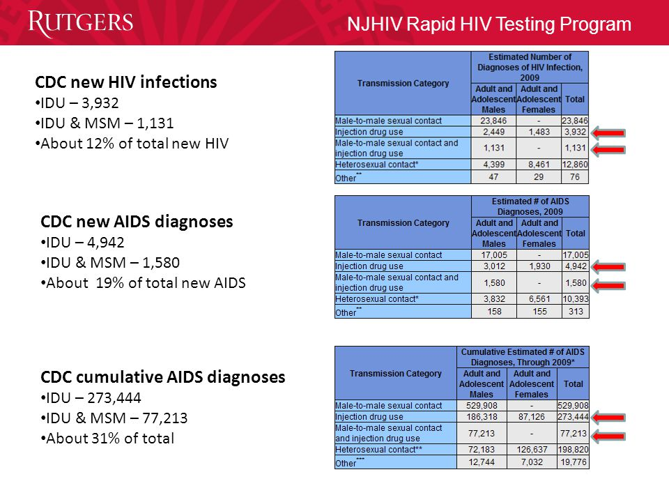 CDC new HIV infections IDU – 3,932 IDU & MSM – 1,131 About 12% of total new HIV CDC new AIDS diagnoses IDU – 4,942 IDU & MSM – 1,580 About 19% of total new AIDS CDC cumulative AIDS diagnoses IDU – 273,444 IDU & MSM – 77,213 About 31% of total