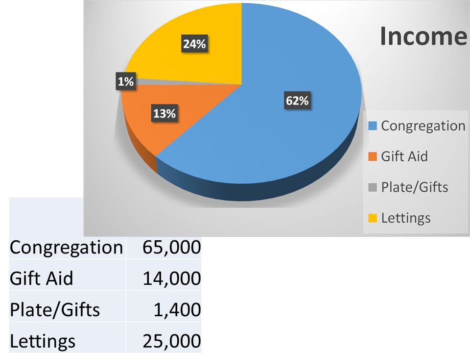 Congregation65,000 Gift Aid14,000 Plate/Gifts1,400 Lettings25,000