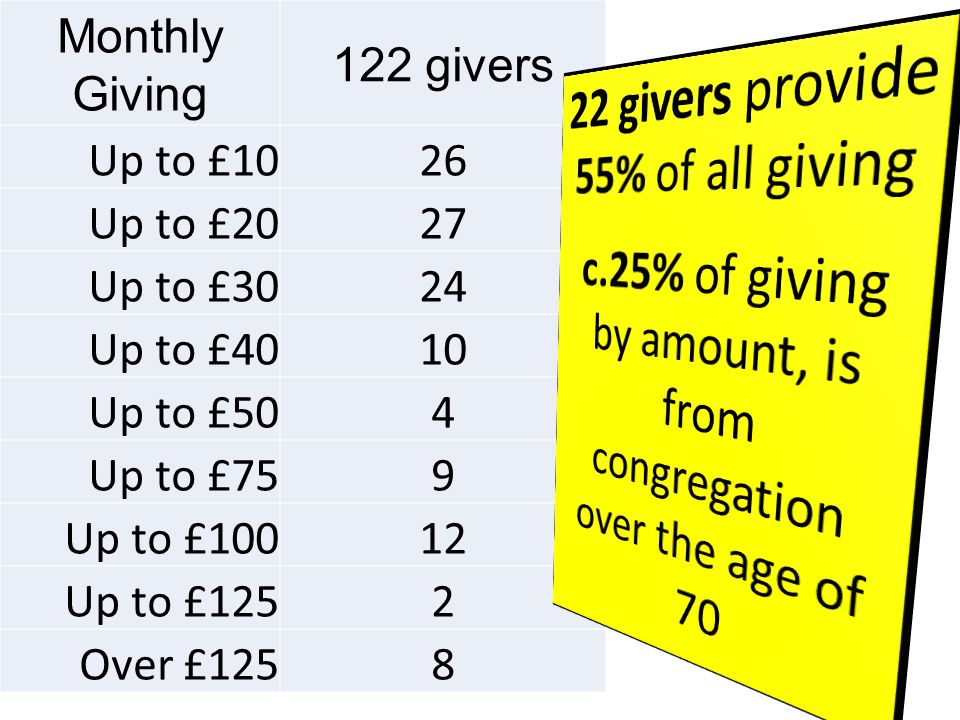 Monthly Giving 122 givers Up to £1026 Up to £2027 Up to £3024 Up to £4010 Up to £504 Up to £759 Up to £10012 Up to £1252 Over £1258