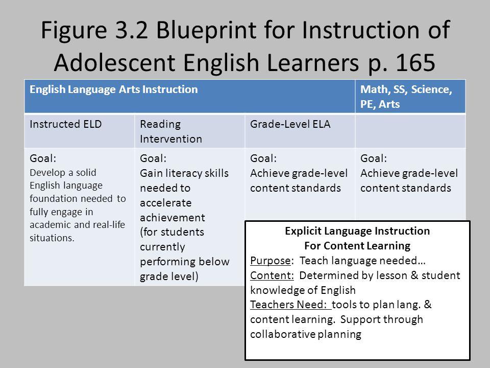 English Language Arts InstructionMath, SS, Science, PE, Arts Instructed ELDReading Intervention Grade-Level ELA Goal: Develop a solid English language