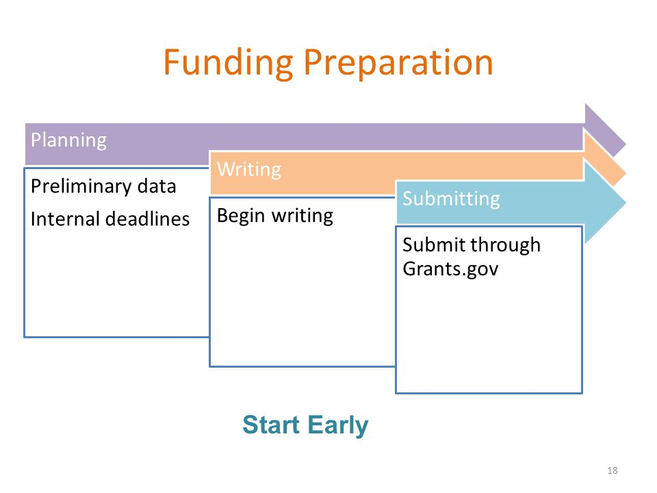 Funding Preparation 18 Planning Preliminary data Internal deadlines Writing Begin writing Submitting Submit through Grants.gov Start Early