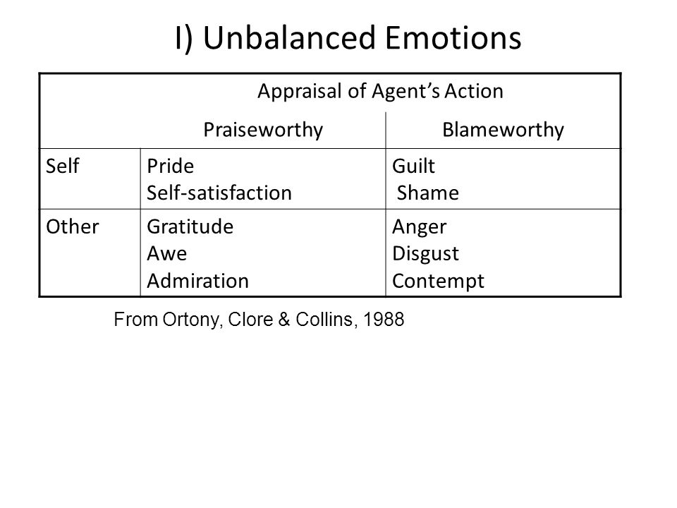 I) Unbalanced Emotions Appraisal of Agent's Action PraiseworthyBlameworthy SelfPride Self-satisfaction Guilt Shame OtherGratitude Awe Admiration Anger Disgust Contempt From Ortony, Clore & Collins, 1988