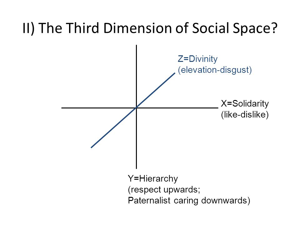 II) The Third Dimension of Social Space.