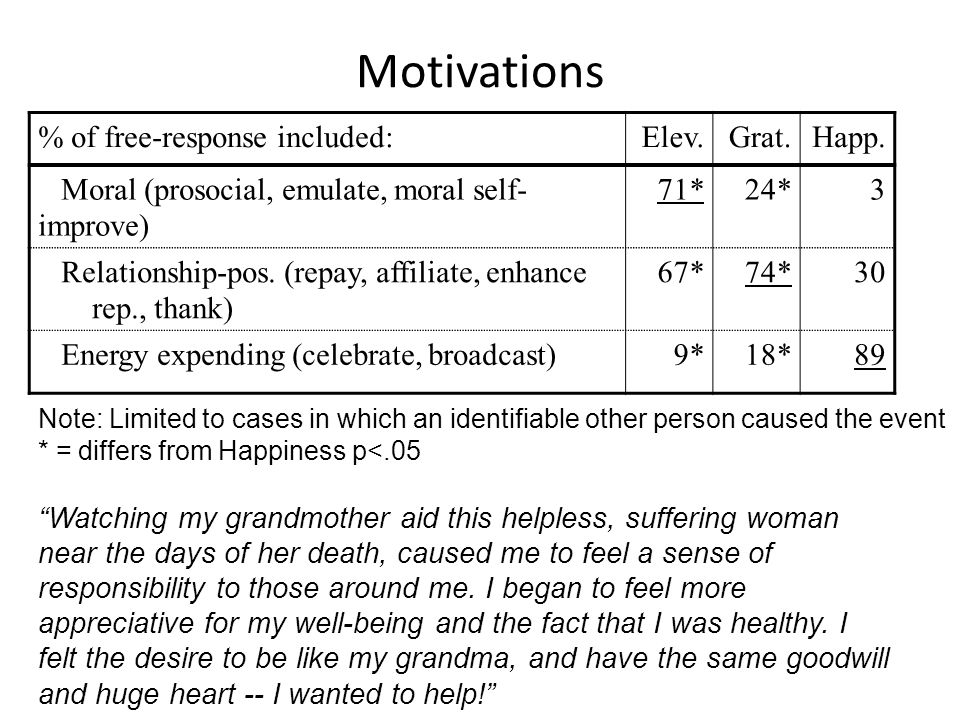 Motivations % of free-response included:Elev.Grat.Happ.