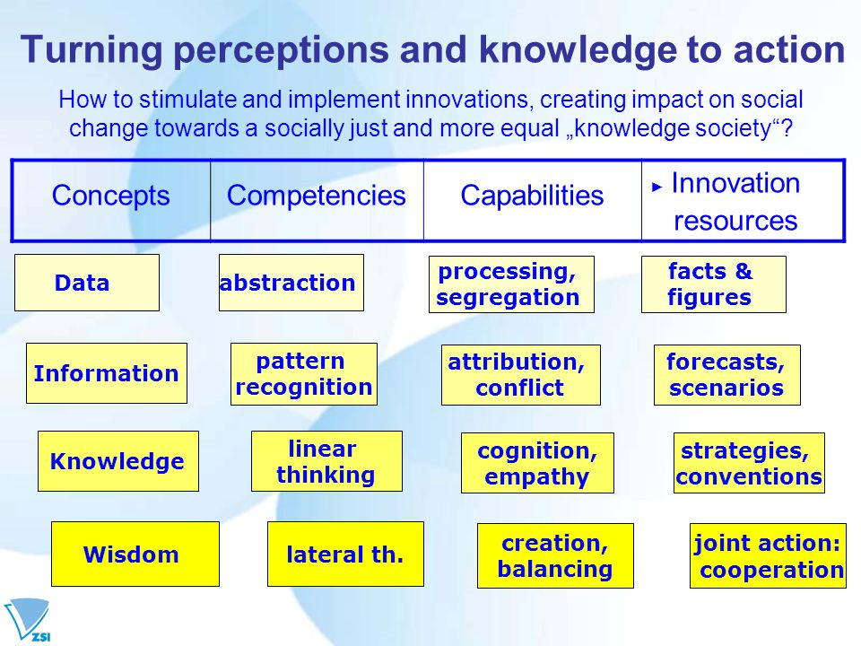"Turning perceptions and knowledge to action How to stimulate and implement innovations, creating impact on social change towards a socially just and more equal ""knowledge society ."